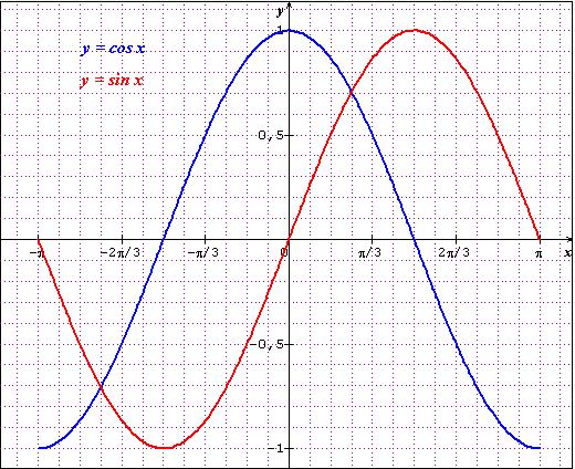 cosinus et sinus d un réel - forum mathématiques - 64867