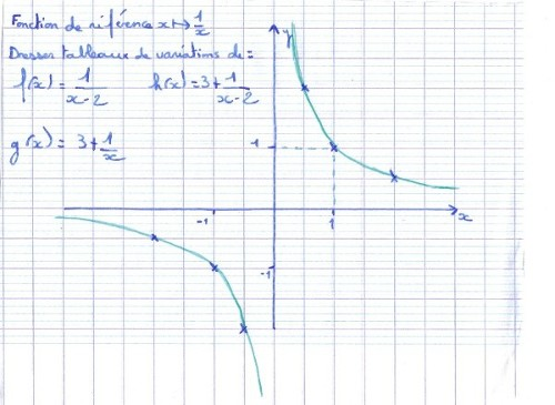 Les fonctions associés POUR DEMAIN 1ère Mathématiques