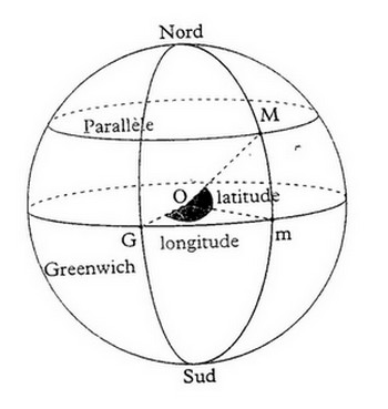 Latitude, Longitude et mesures de distance