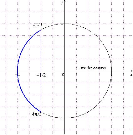Petites questions sur la trigonométrie 3ème Mathématiques