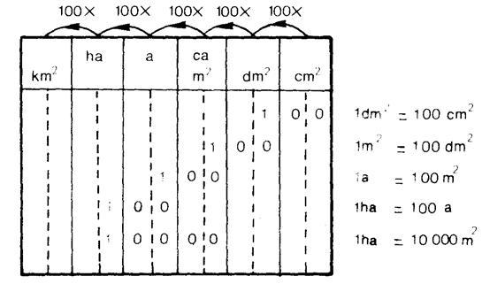 Les conversions forum math matiques 192787 - Conversion ca en m2 ...