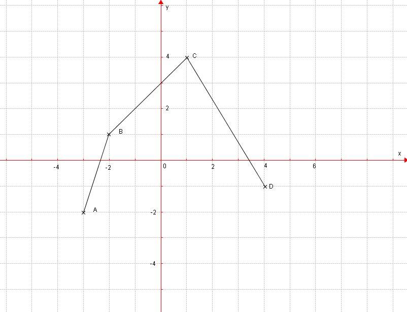 Exercice Fonctions affines - Forum mathématiques seconde ...