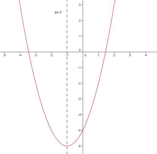 comment trouver l equation d une parabole. Black Bedroom Furniture Sets. Home Design Ideas