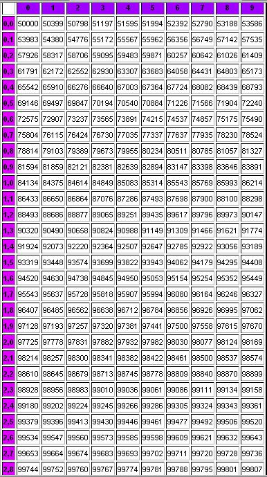 Lois de probabilit s binomiale de poisson normale - Table de loi normale centree reduite ...