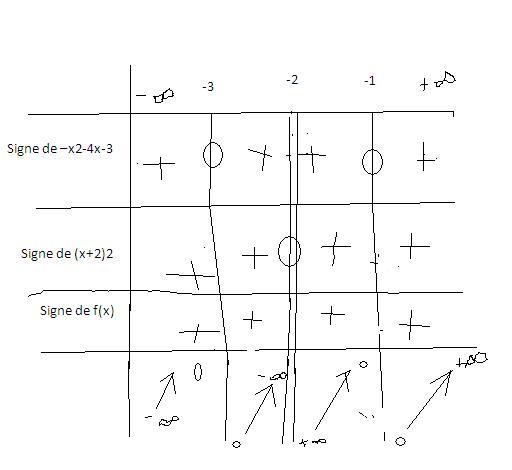Fonction d riv tableau de signe forum math matiques 217132 page 3 - Table de valeur mathematique ...