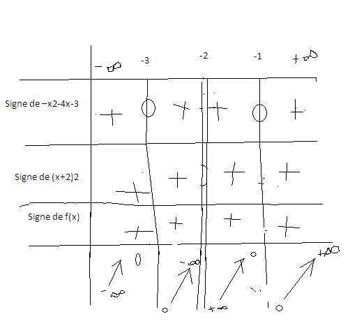 fonction d riv tableau de signe forum math matiques 217132 page 3. Black Bedroom Furniture Sets. Home Design Ideas