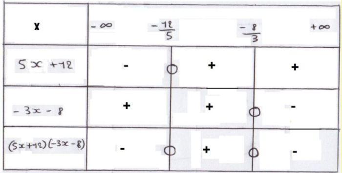 Resoudre Et Tableau De Signe Exercice De Mathematiques De Seconde 240888