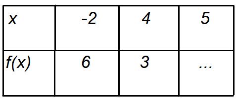 Fonction affine tableau de valeurs completer exercice de fonctions 261134 - Table de valeur mathematique ...