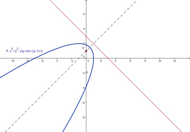 Algorithme : Intersection d'une courbe et d'une droite ...