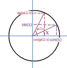 un dessin, tu vois que cos(pi/2-x) = sin(x) et sin(pi/2-x ...