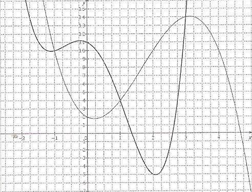 Fonctions Polynomes Exercice 1ERE S - forum de maths - 307366
