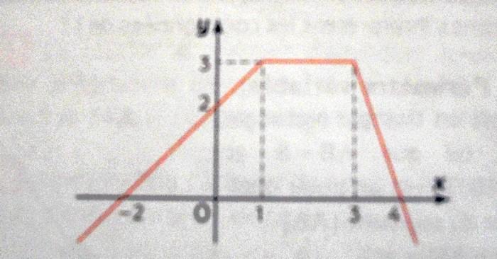 comment trouver une expression algebrique