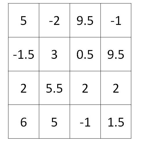Le carr magique exercice de math matiques de quatri me - Carre magique a imprimer ...