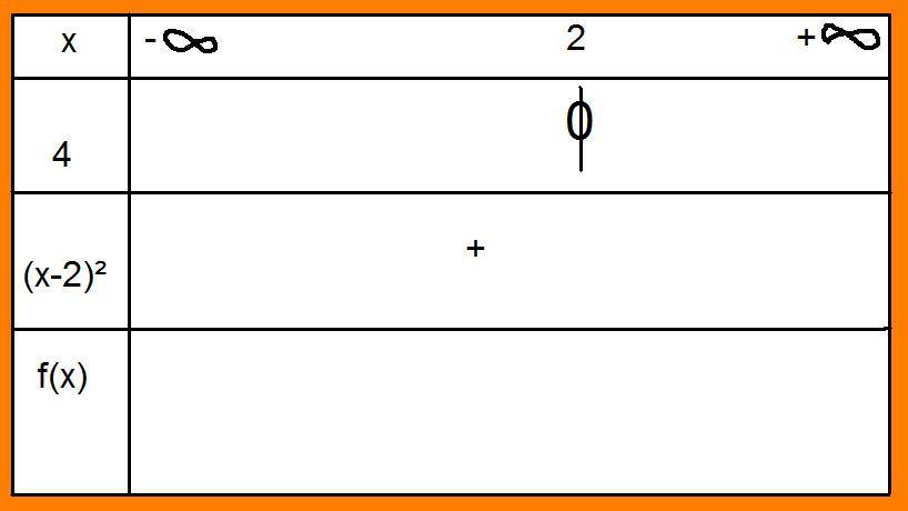 tableau de variation de cette fonction - Forum mathématiques première dérivation - 318780 - 318780
