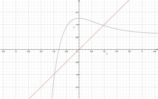 F(x)=1+(x+1)e^-x