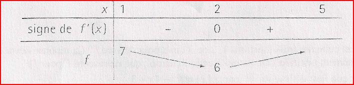 comment trouver f x dans un tableau de variation