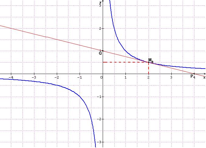 comment trouver une equation reduite