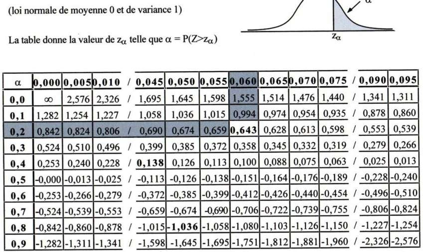 Tables de la loi normale centr e r duite exercice de for Table quantile loi normale