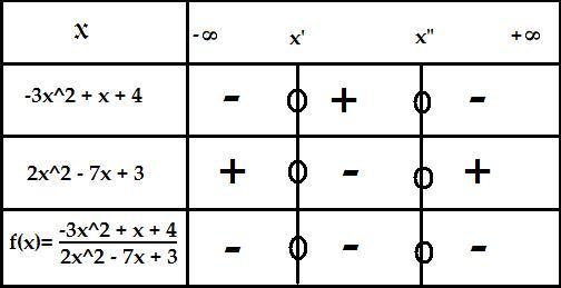 Vérification de mon tableau de signe : exercice de mathématiques de première - 328623