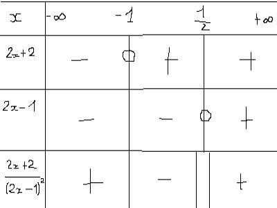 DM inéquations et tableau de signes - forum de maths - 337086