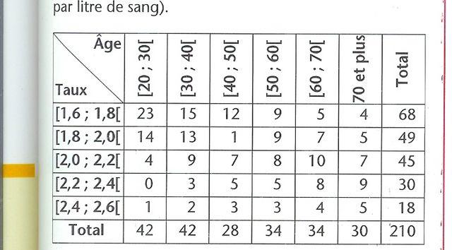 statistiques seconde :ensemble de référence : exercice de mathématiques de seconde - 338433