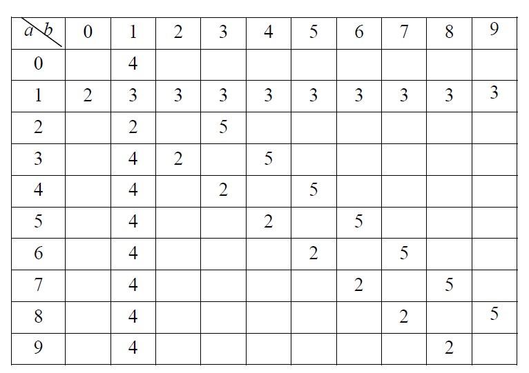 Olympiades de mathématiques -- mediaeduscoleducationfr