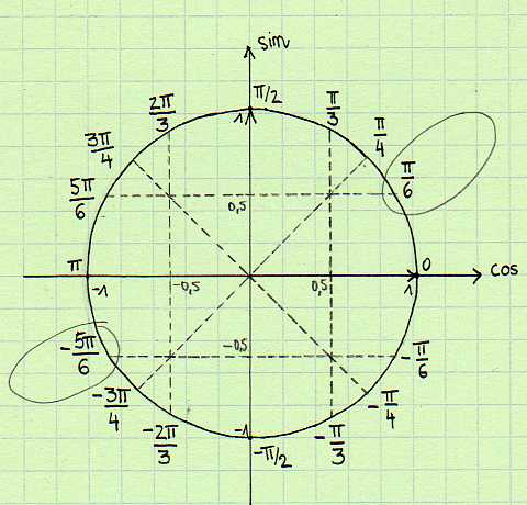 quel signe de arg z ?, exercice de nombres complexes - 353054