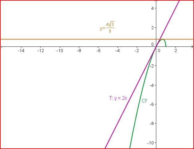 1er DM de maths de TS : : exercice de mathématiques de terminale - 364063