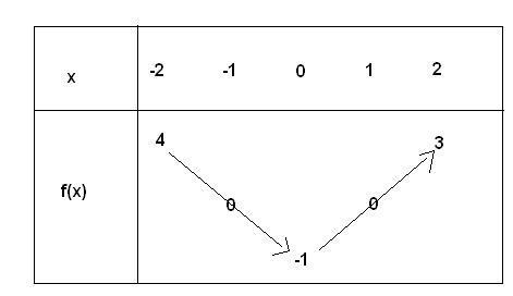 Tableau De Variation D Une Fonction Composee Exercice De Mathematiques De Premiere 387218