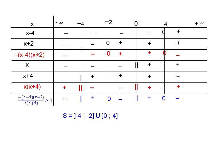 Inéquations du second degré, exercice de fonctions ...