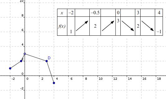 tableau variation, exercice de fonctions - 390189