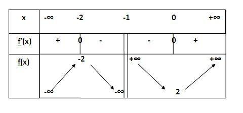 Limites de suites & fonctions, d'après le tableau de variation, exercice de Limites de fonctions ...