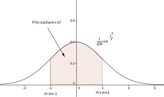 D butant probabilit exercice de analyse complexe 406834 - Table de loi normale centree reduite ...