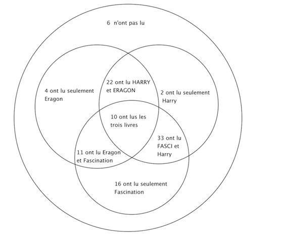 Probabilit en rapport avec un diagramme de venn forum de maths probabilit en rapport avec un diagramme de venn ccuart Images