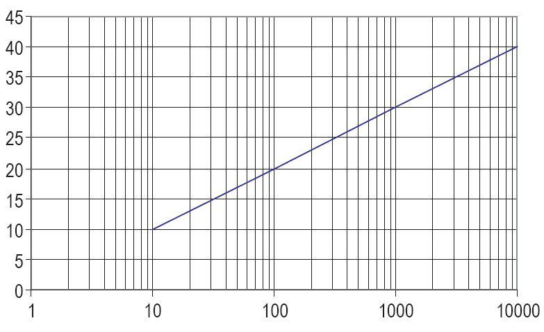 comment construire échelle logarithmique