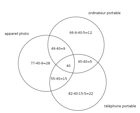 Diagramme de venn forum mathmatiques 428022 diagramme de venn ccuart Images