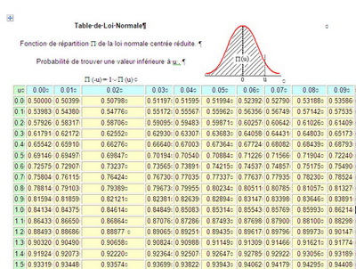 Probabilit loi normale forum de maths 428816 for Table quantile loi normale
