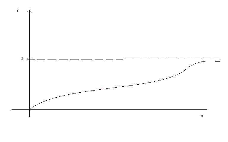 comment retrouver une fonction a partir d 39 un graphique la r ponse est sur. Black Bedroom Furniture Sets. Home Design Ideas