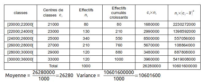 statistique descriptive, exercice de statistiques - 431504
