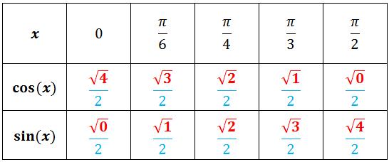 Fonction trigonom trique lecture valeurs exercice de for Table trigonometrique