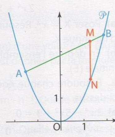 Probleme ouvert, second degres 2nde Mathématiques