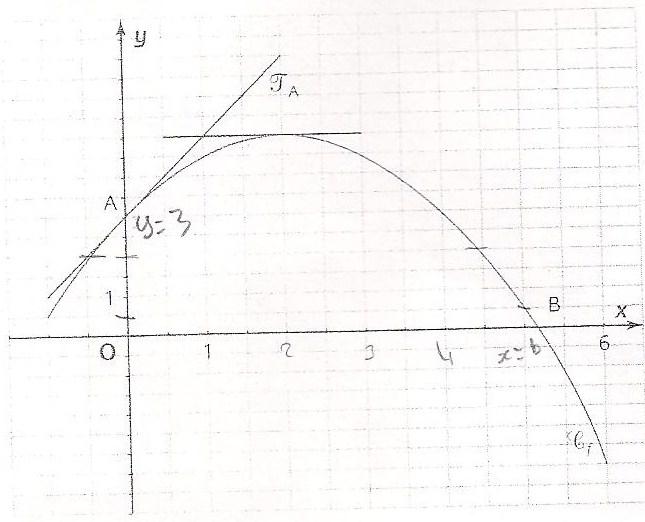 comment trouver f x 0