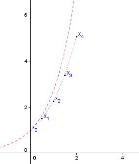 méthode d'Euler