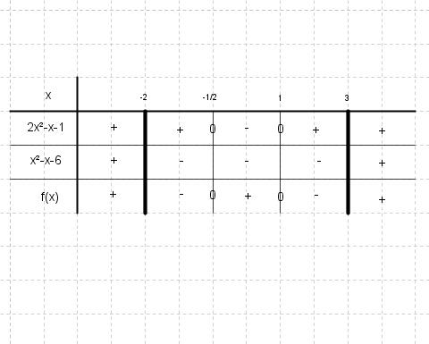 Fonctions polynome avec fraction et tableau de signes for Delta 0 tableau de signe