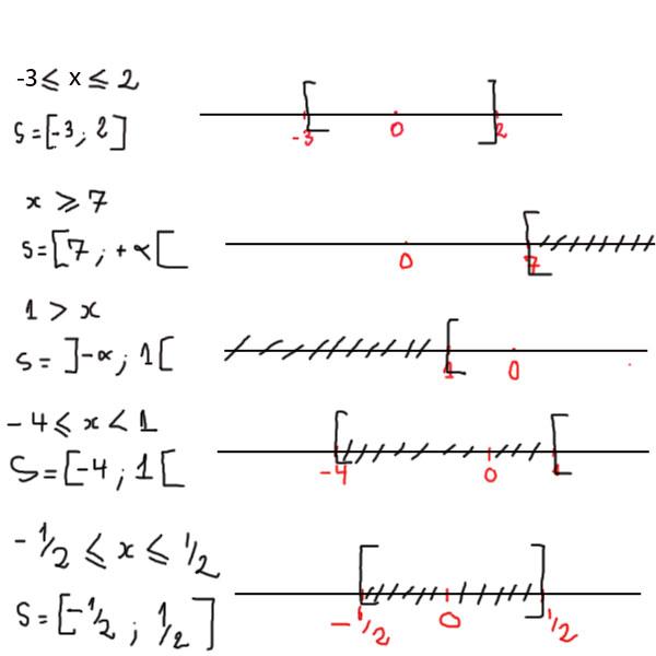 intervalle graphique