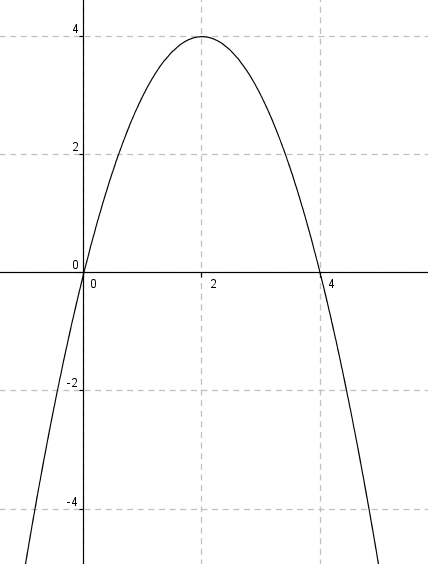 Fonction polynômes du second degré /2 - forum ...
