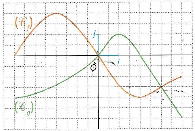 intersections de courbes