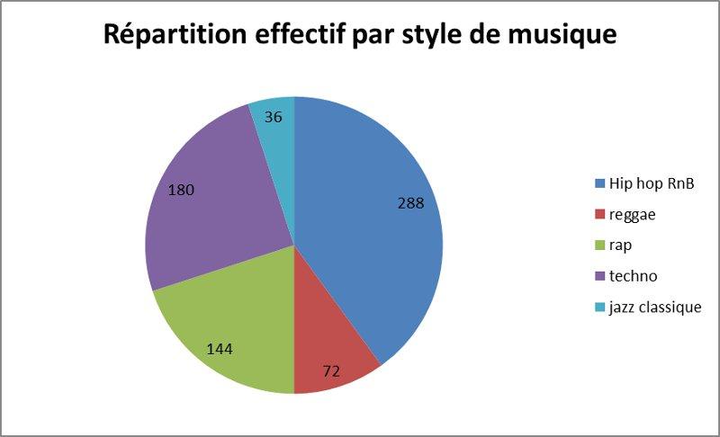 statistiques   exercice de math u00e9matiques de premi u00e8re