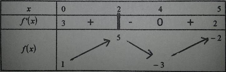 Fonctions Terminale S : exercice de mathématiques de ...