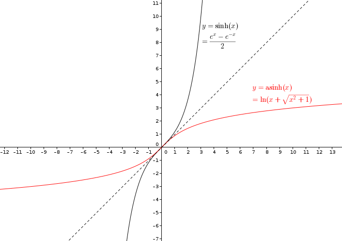 discriminant function and steroids